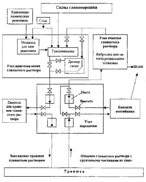 Схема циркуляции глинистого
