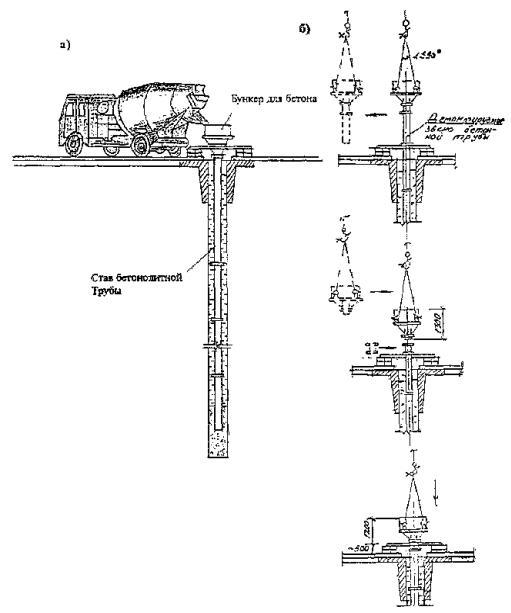 Рис. 7.10 Схема бетонирования: