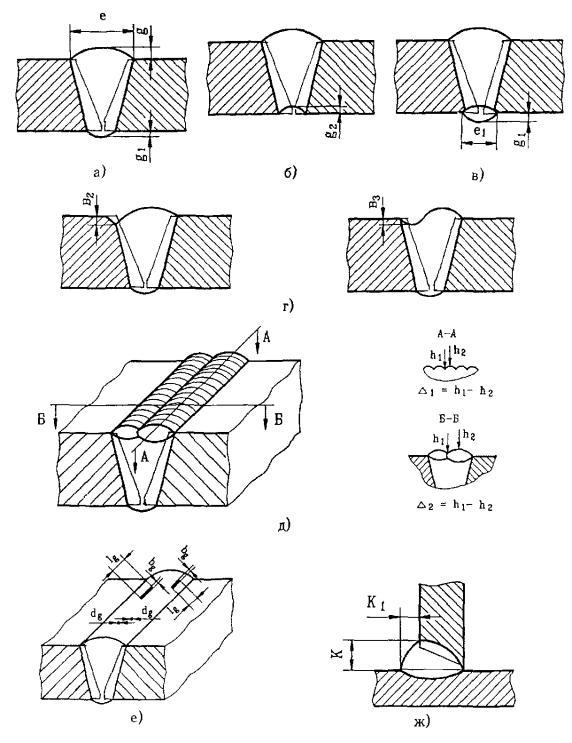 инструкция по визуальному и РД