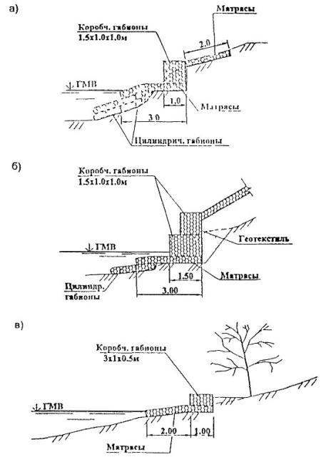 Схемы габионных укреплений