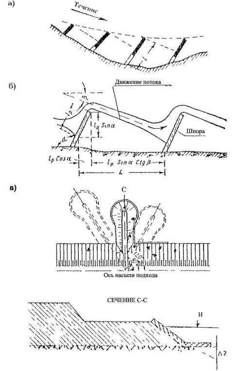 Схемы регулирования речных