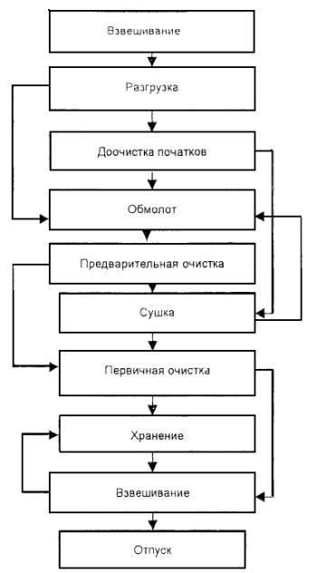 Схема технологического