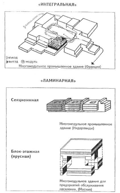 Схемы размещения