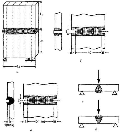 Схемы вырезки (а), виды (б,