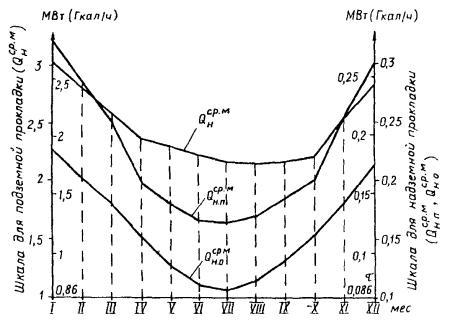 тепловой график тепловой сети: