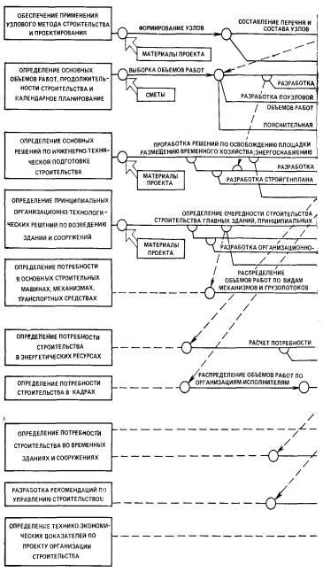 Организационно-технологические