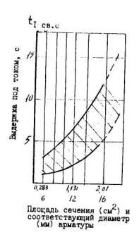 Продолжительность выдержки кристаллизирующегося...  Рис.5.3. Ориентировочная продолжительность горения дуги при...
