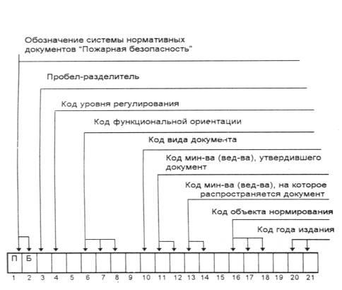 код нормативного документа