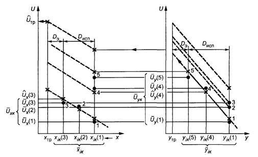 Рисунок А.1 - Схема