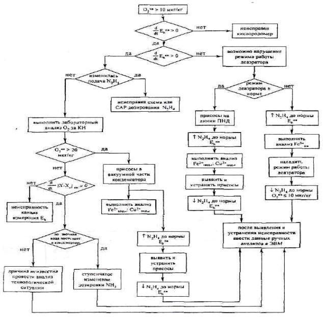 Пример алгоритма блок схемы
