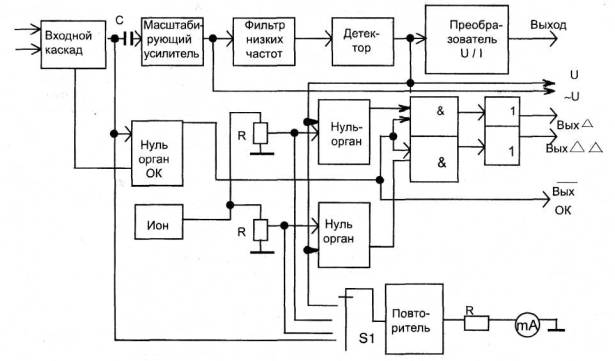 Рисунок 18 - Структурная схема