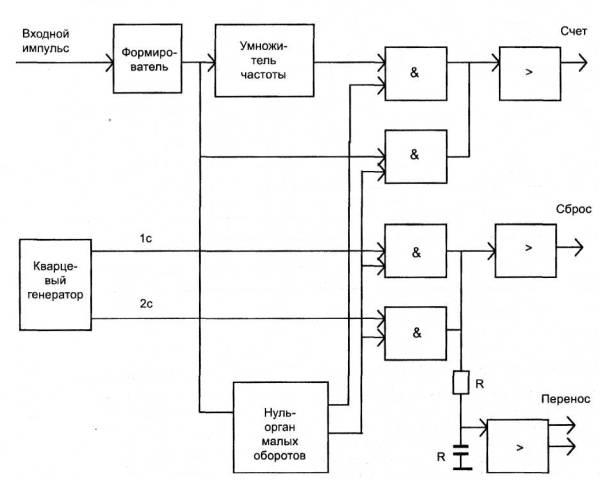 Рисунок 19 - Структурная схема
