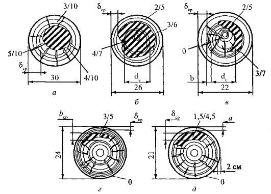 типовая инструкция по эксплуатации воздушных линий 0.38-20 кв - фото 10