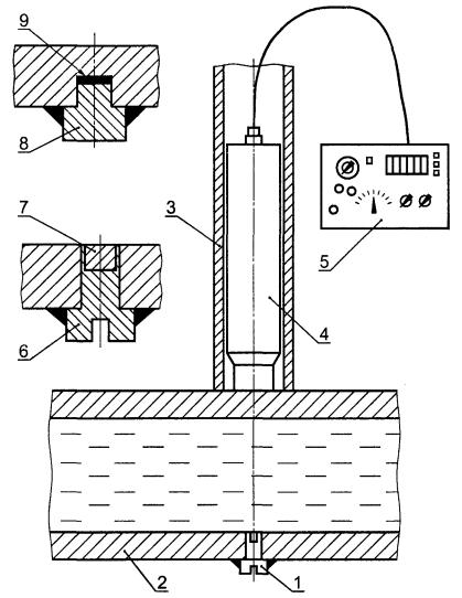 Схема установки и измерения