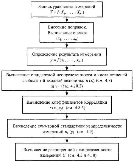 5 Соответствие между формами