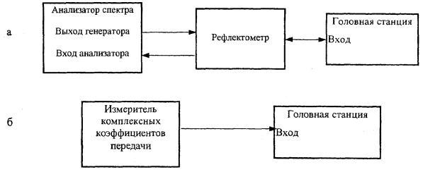 ГОСТ Р 52023-2003 Сети