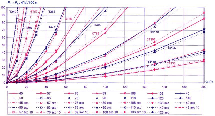 СП 42-101-2003 Общие положения
