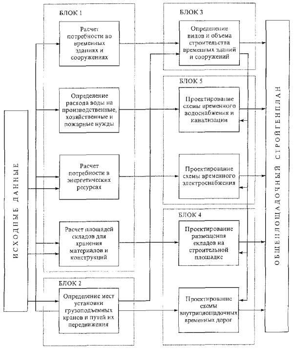 Рисунок 1 - Блок-схема