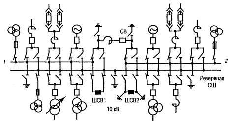 Кто имеет право составлять типовые бланки переключений в электроустановках