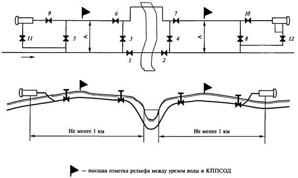 Схема разме щ ения КП ПСОД