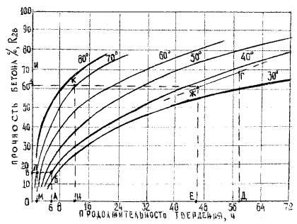 конкретного состава бетона