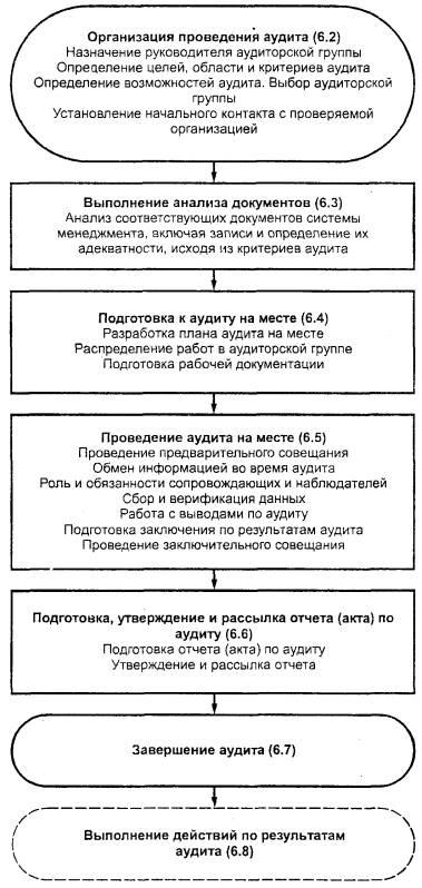 Типовая блок-схема проведения