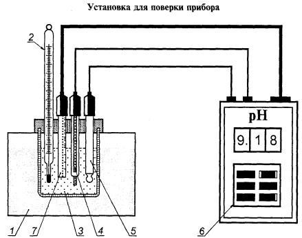 рН (аттестованной смесью);