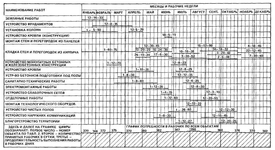 план график проекта образец