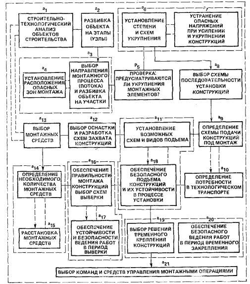 организации строительства