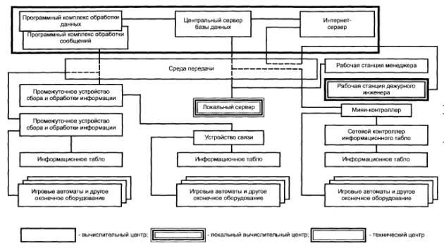 Обобщенная структура ИТК ИС