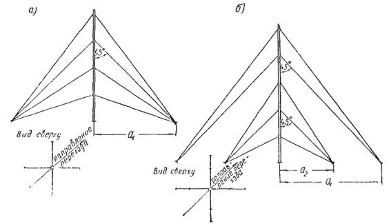 Схема крепления мачты