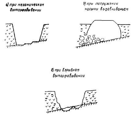 Схема вариантов подготовки