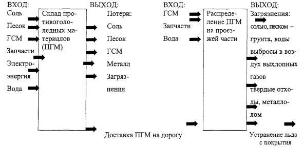 Пример составления схемы для