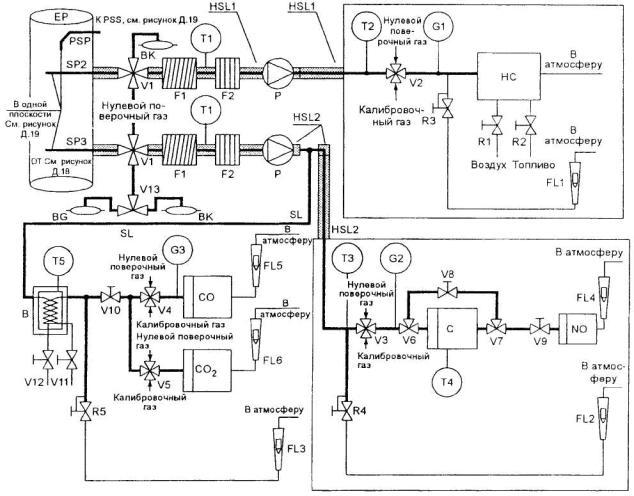 сертификации двигателей с