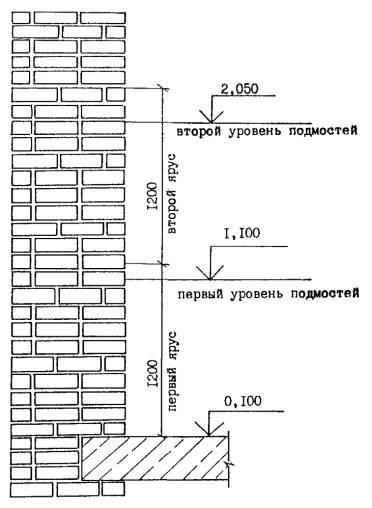 Схема кирпичная кладка стен: https://twlwsix.appspot.com/shema-kirpichnaya-kladka-sten.html