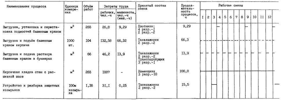 Енир каменные работы е3-7