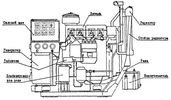 Общий вид дизель-генератора