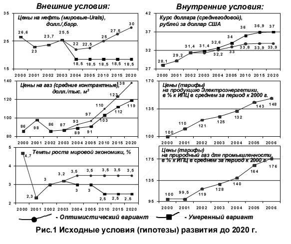 внешние - темпы роста мировой