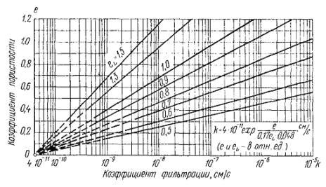 Упругоемкость и пьезопроводность скальных пород