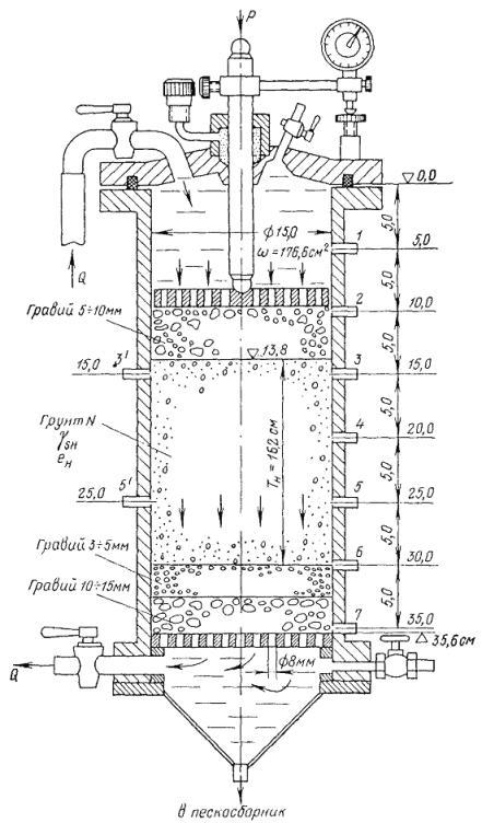 Рабочая схема испытаний грунта