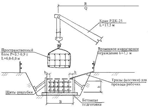 Схема монтажа пространственных арматурных блоков ленточного фундамента.  Рисунок 3.