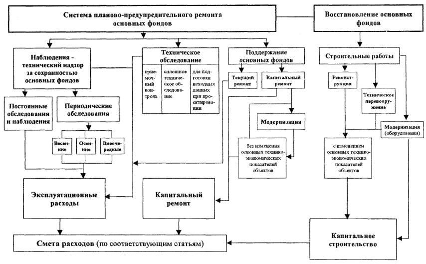 Схема технического