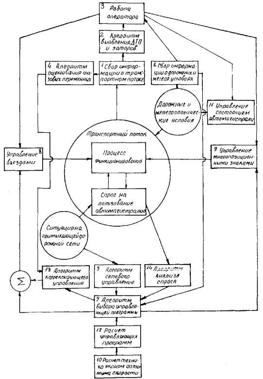 Блок - схема а лгоритма