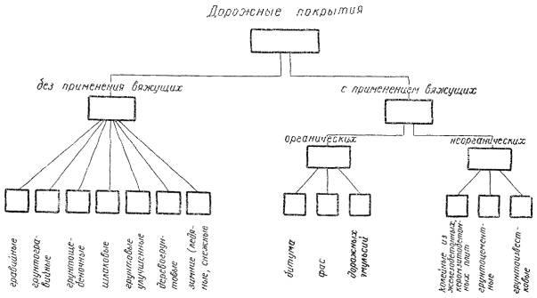 Типы покрытий лесовозных