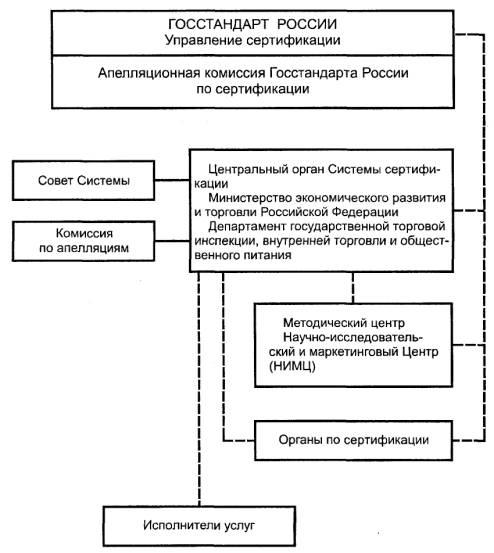 Системы сертификации услуг