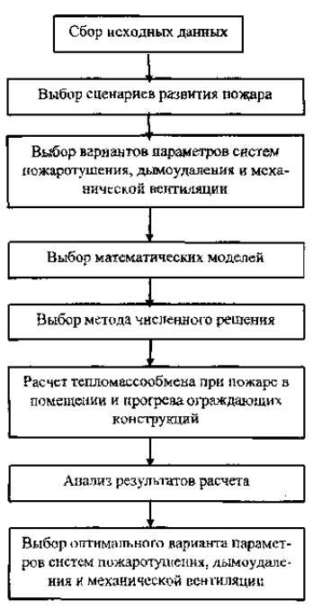 Блок-схема проведения расчетов