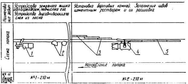схема установки бортовых