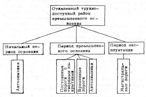 Система транспортных связей на