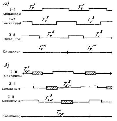 Схемы расчета Ттм и Тср для