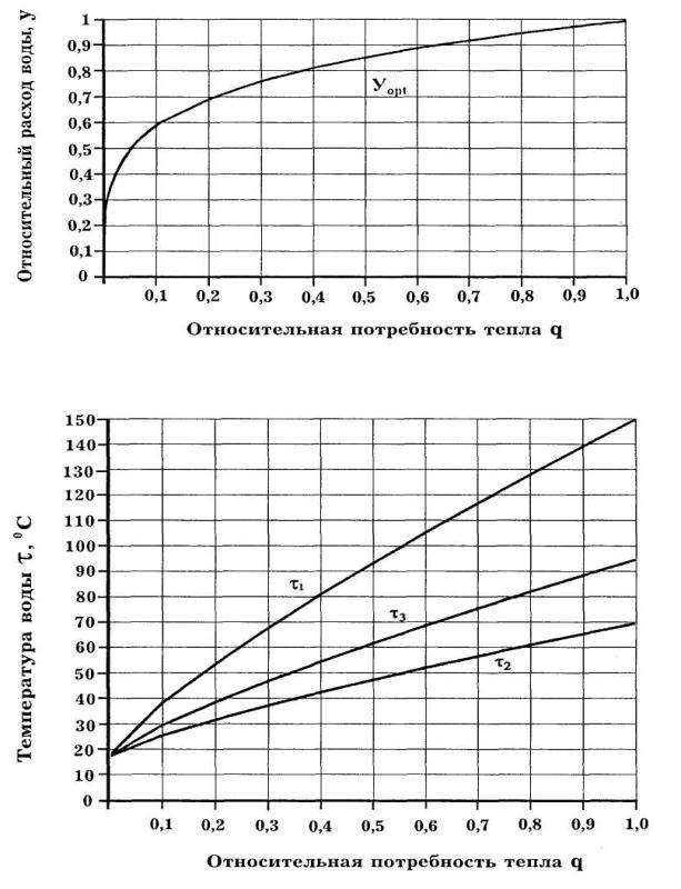температура воды в подающем трубопроводе системы отопления после элеватора